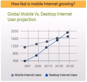 mobile internet growth comScore